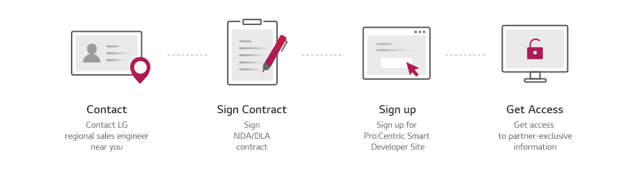 Diagram showing procedures for joining the Pro:Centric developer site.