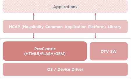 An architecture diagram of Pro:Centric.